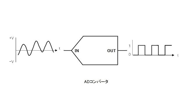 【雑談】ハードウェア〔ADコンバーターとDC-DCコンバーター〕(1)